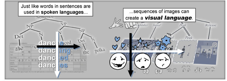 Visual Languages in Comics